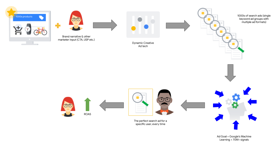 Enhanced Search Campaigns For Machine Learning