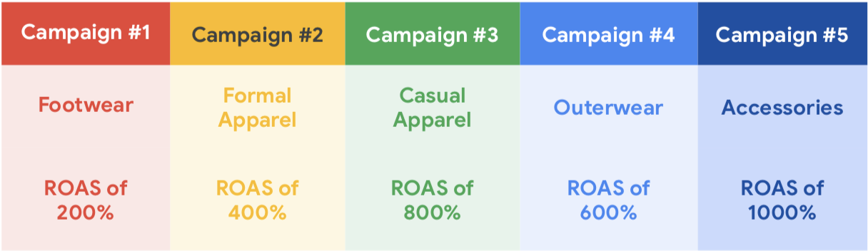 When Should You Have Multiple Smart Shopping Campaigns - table